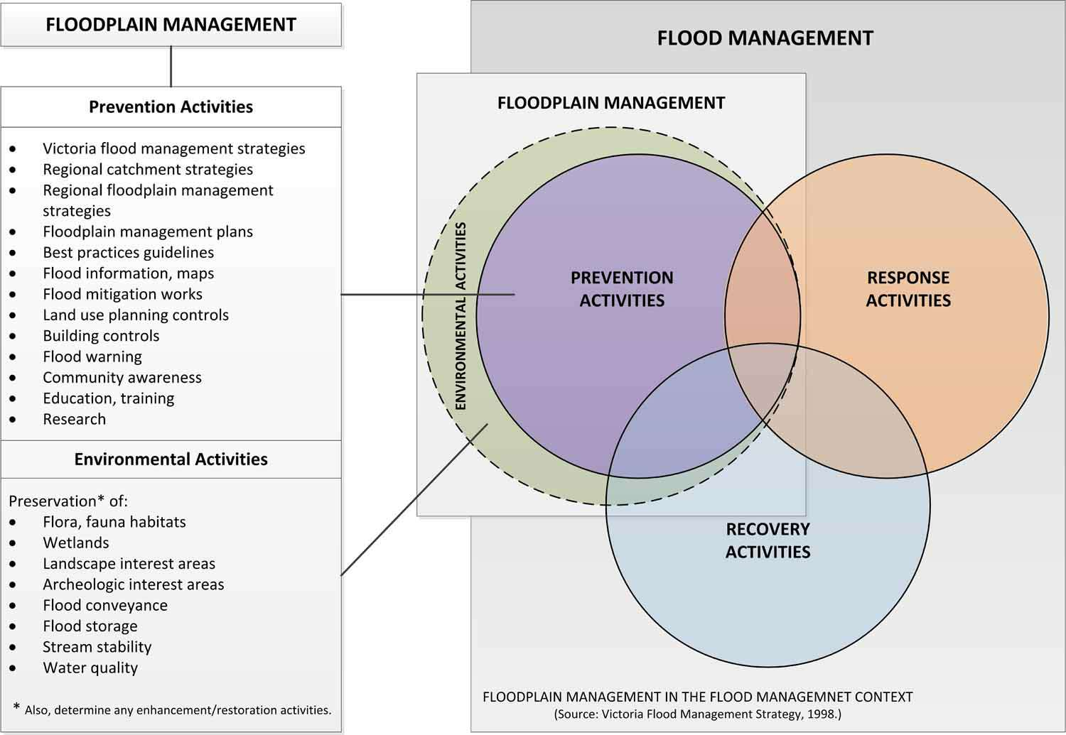 Floodplain Management in the Flood Management Context